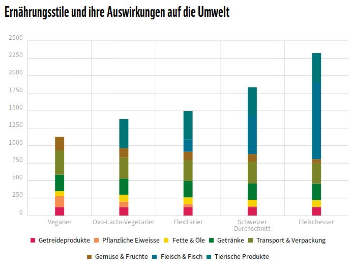 Die Fleischesser sind am schlimmsten (Quelle Graphik: WWF Schweiz)